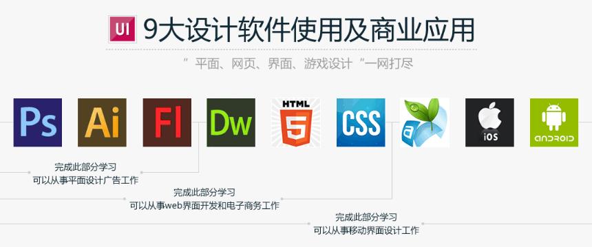 9大设计软件使用及商业应用