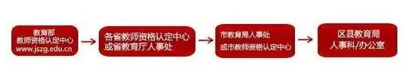 2019中国教师资格证认定流程 教师资格证认定需要什么材料