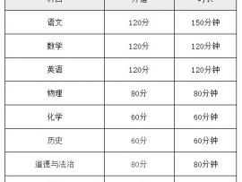 2020陕西商洛中考考试时间安排:6月20日-22日