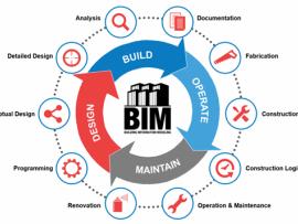 机电工程应用BIM实现技术升级
