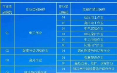 南宁制冷工电焊工电工培训学校考证中心